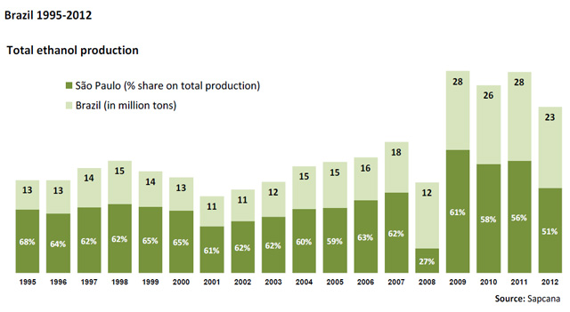 sugarcane production in india and brazil Sugar cane commonly referred and karnataka are few of the majority of sugarcane producing states in india total production in brazil is the world's largest.